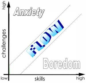 Tradução: Anxiety é ansiedade, Flow é fluxo, Boredom é tédio, challanges é desafios, e skills é habilidade.
